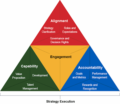 Business Strategy Execution Model