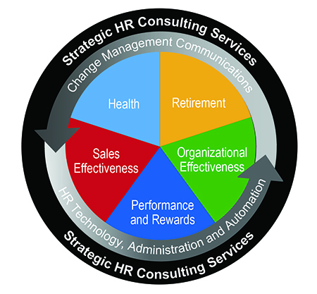 Sibson's Strategic HR Consulting Services